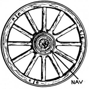 hjulnav